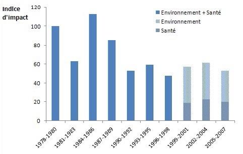 impact des pesticides sur l'environnement et la santé