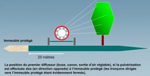 zone tampon pour immeuble protégé (exemple pulvérisation 2)