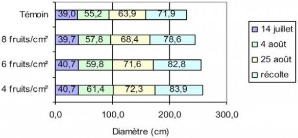 influence de la charge sur le calibre (graphique)