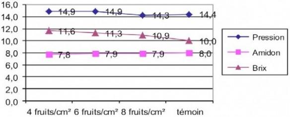 influence de la charge sur la pression, le taux de Brix et le stade amidon (graphique)