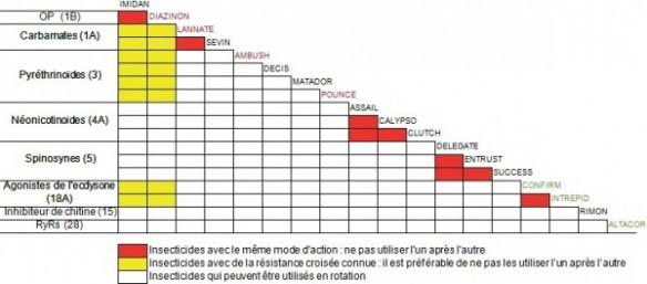 Resistance Management Insecticide Compatibility (tableau)