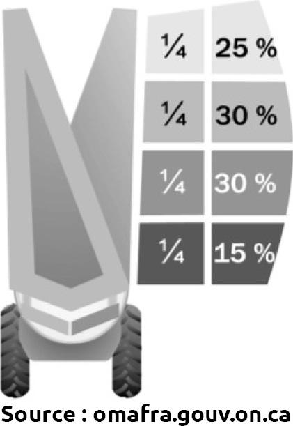 répartition de la bouillie pulvérisée en fonction de la position des buses