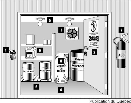 plan d'entrepôt à pesticides